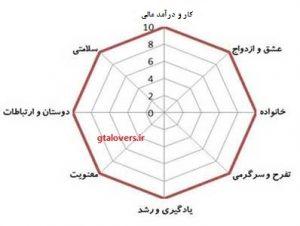 نقش چرخ زندگی در توسعه فردی